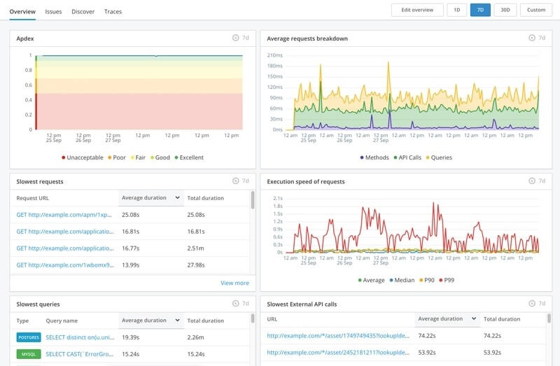 Raygun's dashboards showing a range of APM metrics
