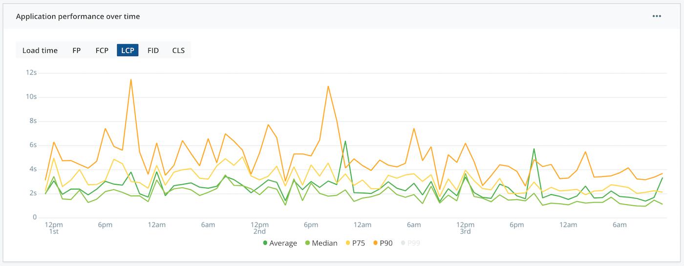 Performance metrics over time