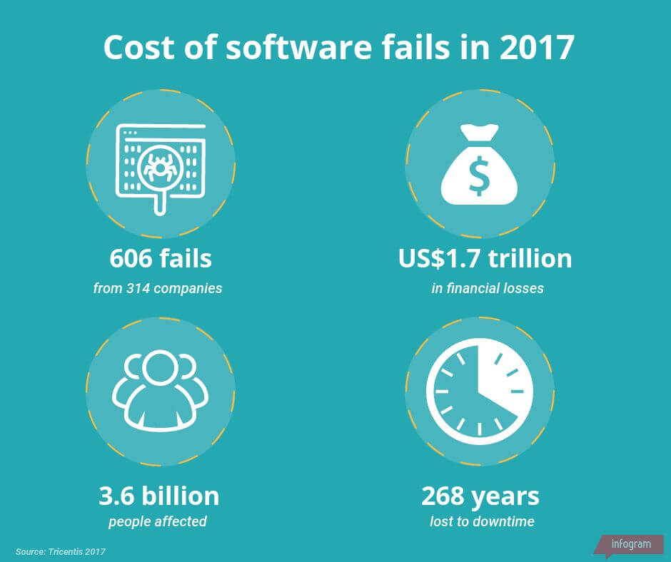 cost of software errors