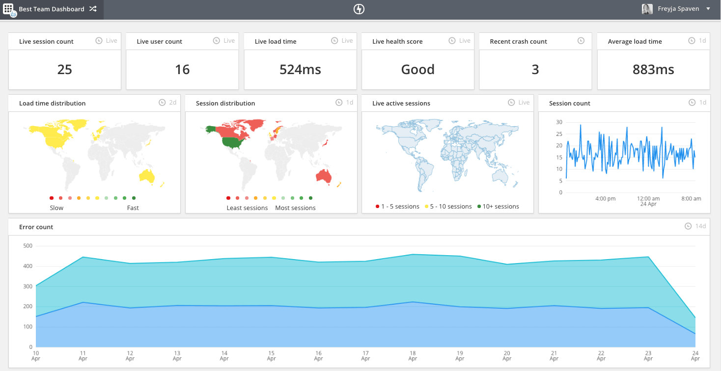 Feature image for Announcing increased granularity in Custom Dashboards