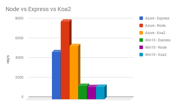Koa vs Express 2018