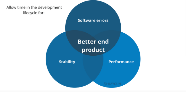 Manage technical debt