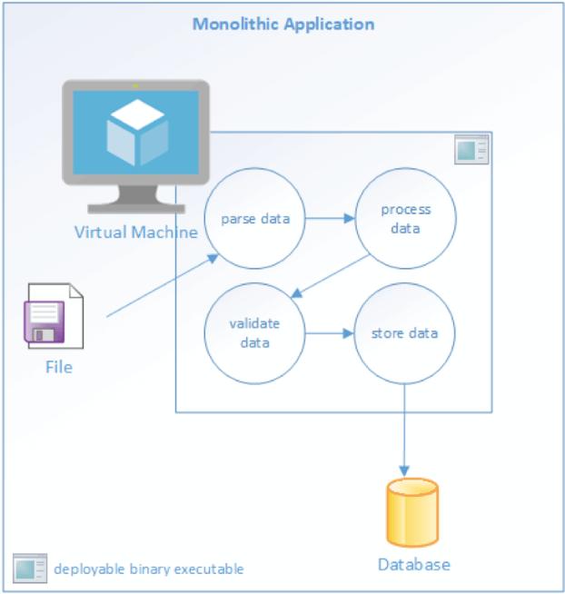 Un ejemplo de una aplicación monolítica.