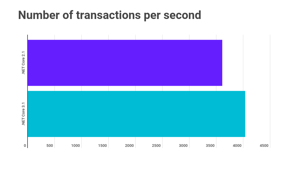 Transactions improved by 12%