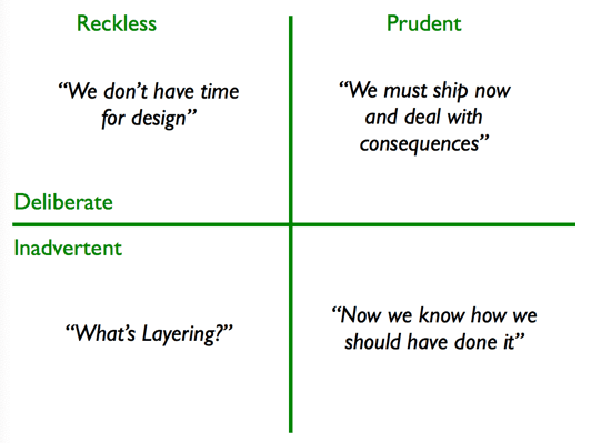 Martin Fowler's priorities matrix