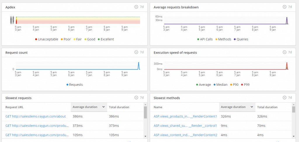 Raygun's APM Dashboard shows the vital metrics developers need to improve performance at a glance