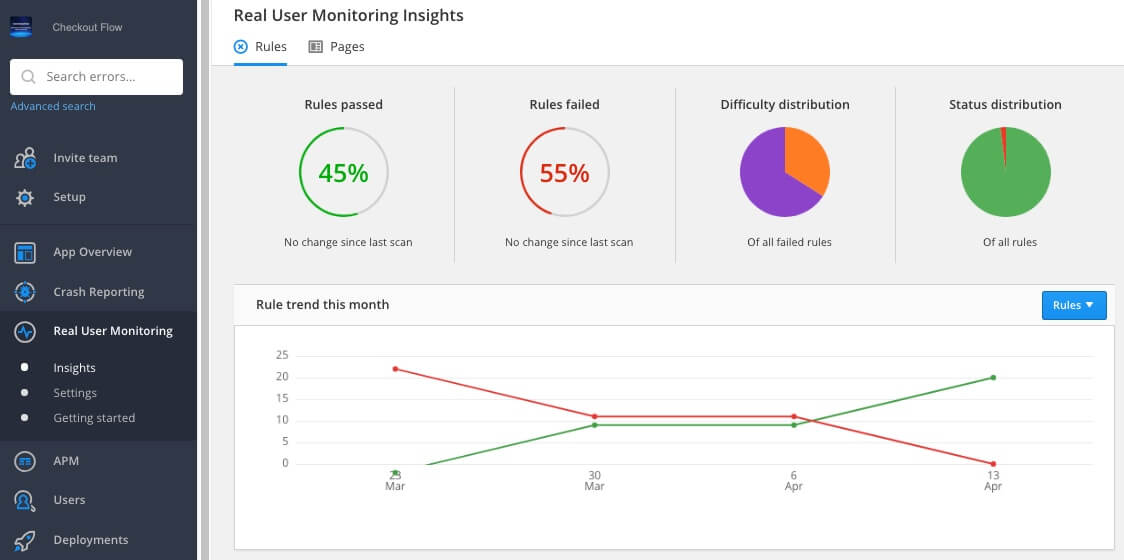 Raygun's Real User Monitoring vs Google Analytics shows more detail in Insights