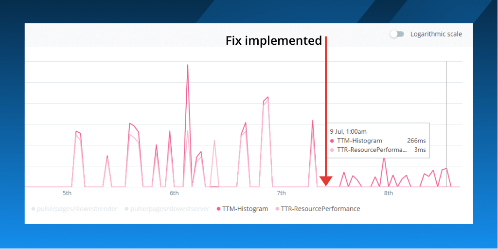 Feature image for How we made an 83% performance improvement using Real User Monitoring