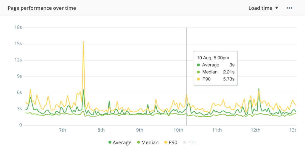 Visualize performance trends over time with the latest graph for RUM featured image.