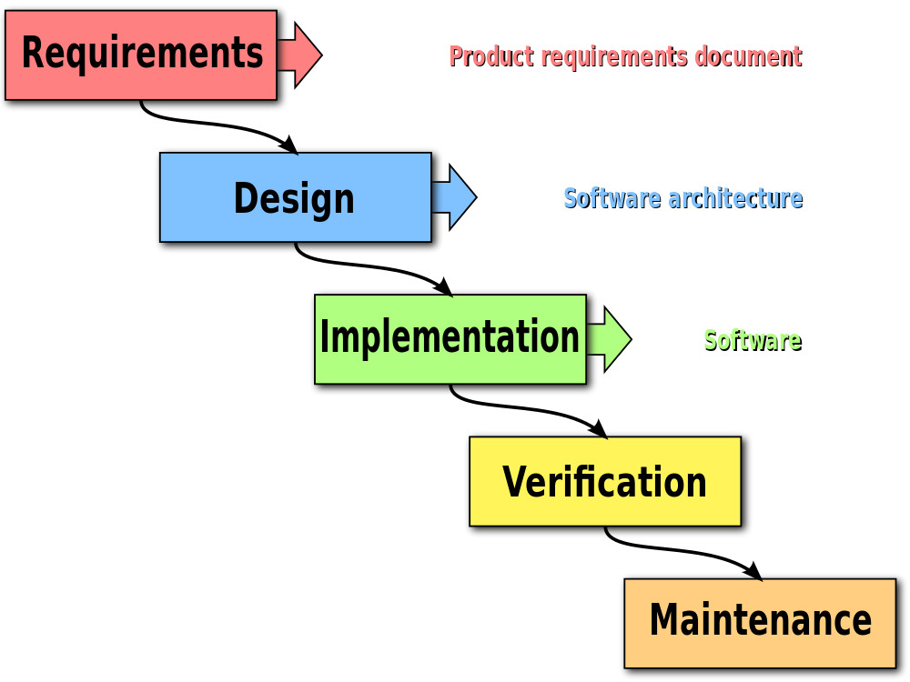 software development lifecycle waterfall