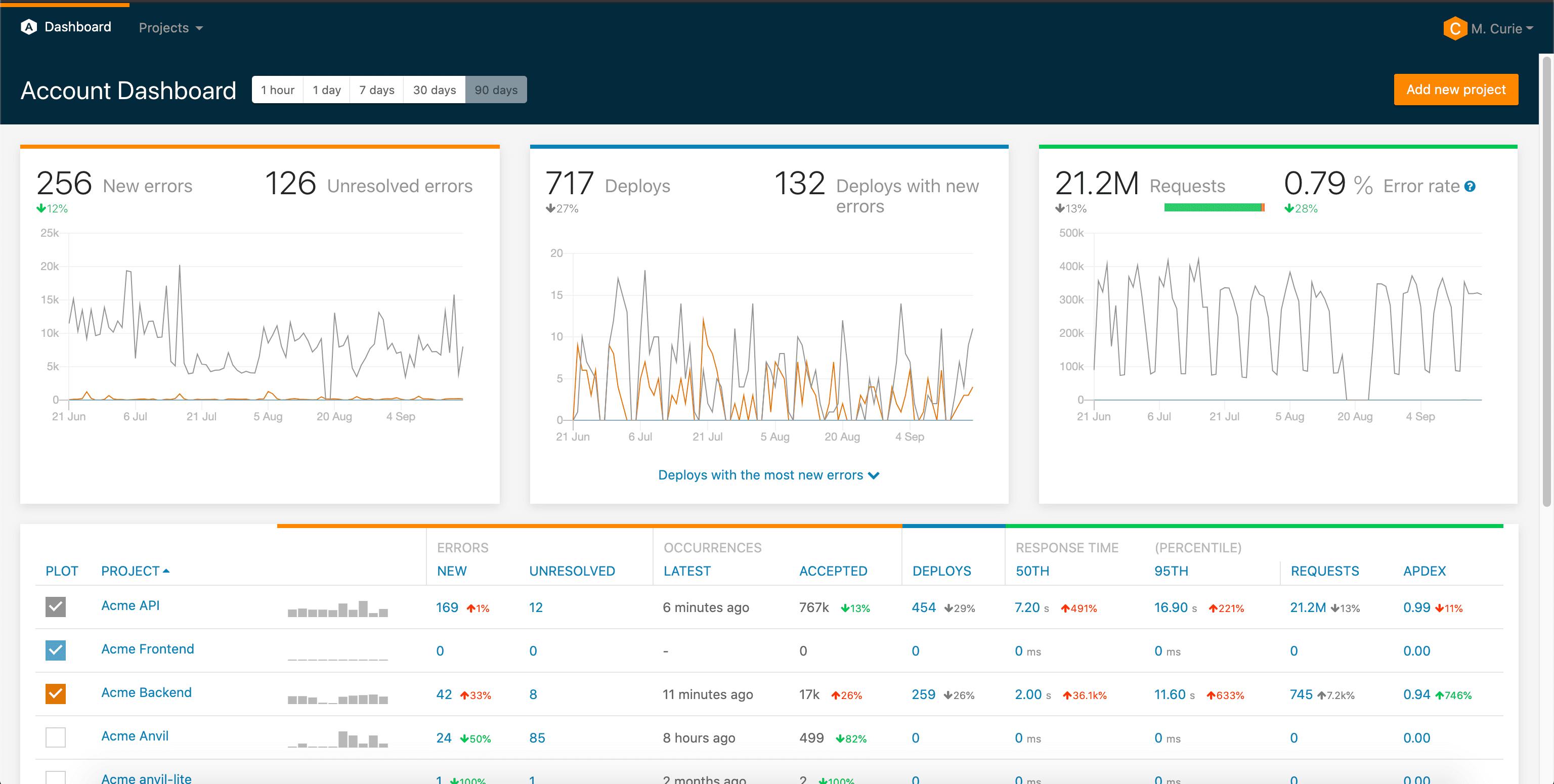 Airbrake UI