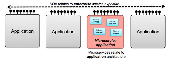 What are microservices? The pros, cons, and how they work