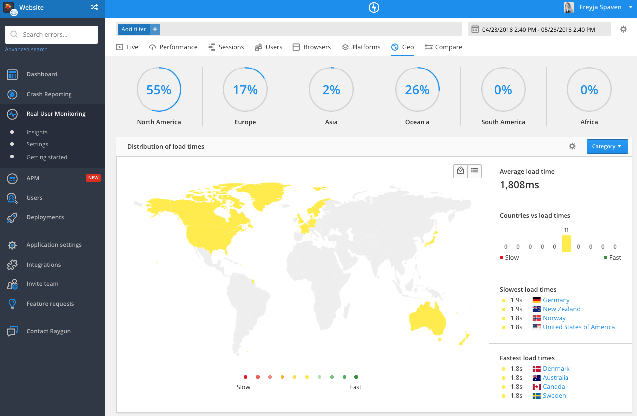 Raygun's Real User Monitoring shows the geo breakdown, including city, state and country