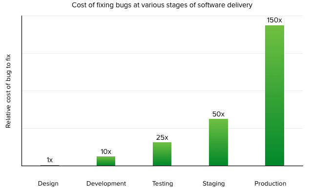 Cost to fix bugs in software