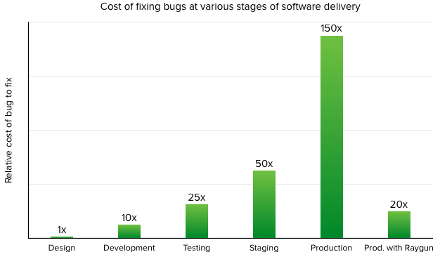 Cost to fix a bug with Raygun