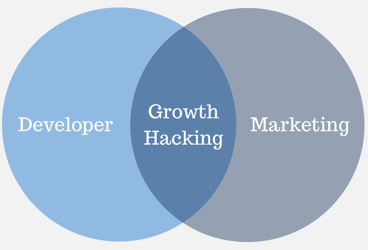 Raygun growth hacking venn diagram