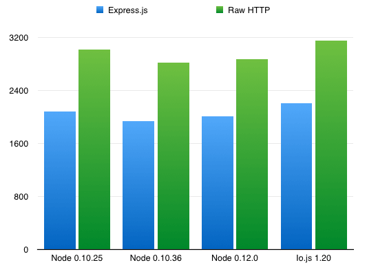 nodejs-iojs-performance