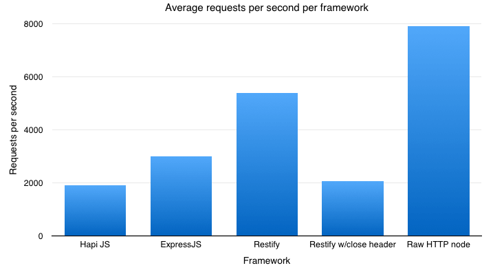 Hapi vs Express vs Restify vs Node performance