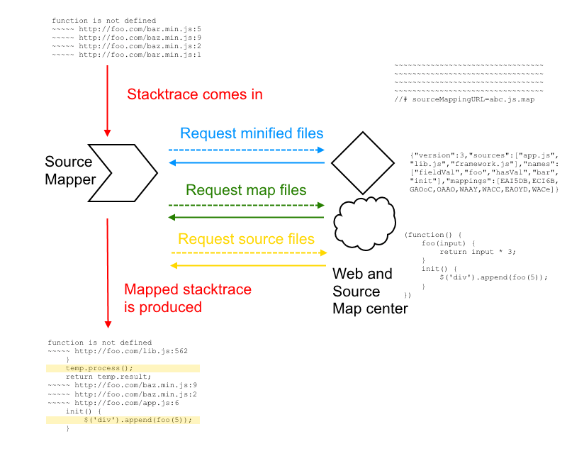 javascript debugging with source maps - a detailed diagram