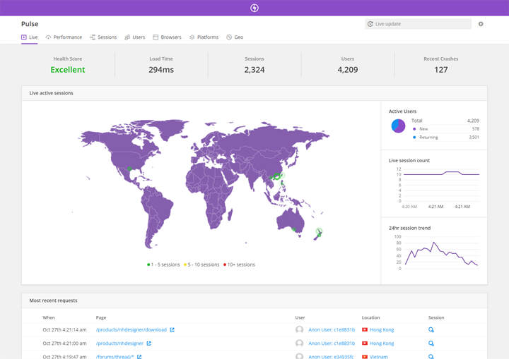 Live dashboard real user monitoring