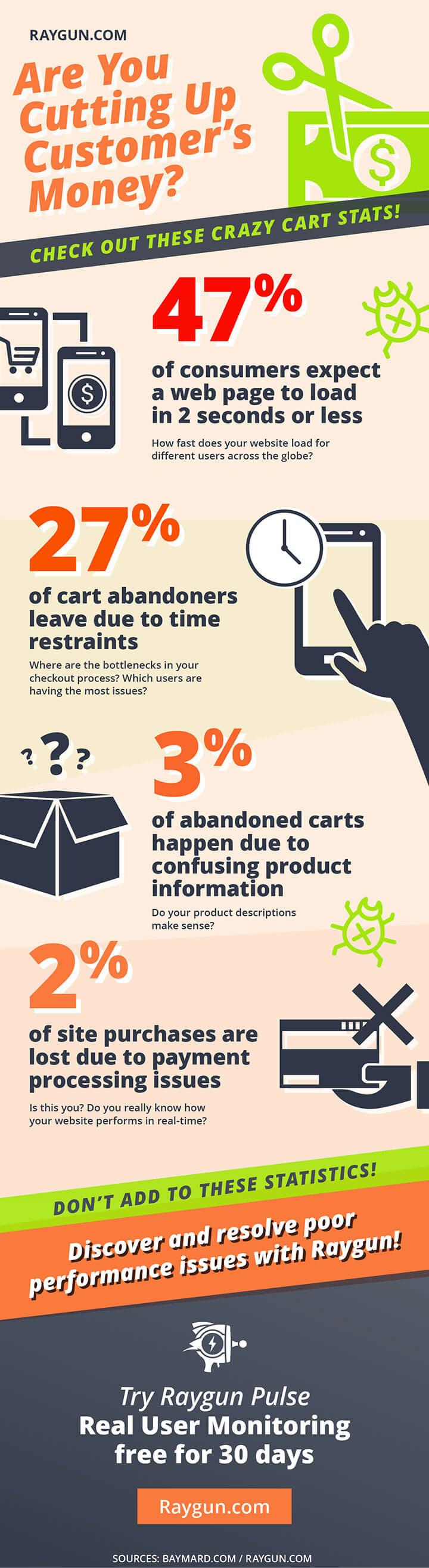 raygun_ecommerce_infographic