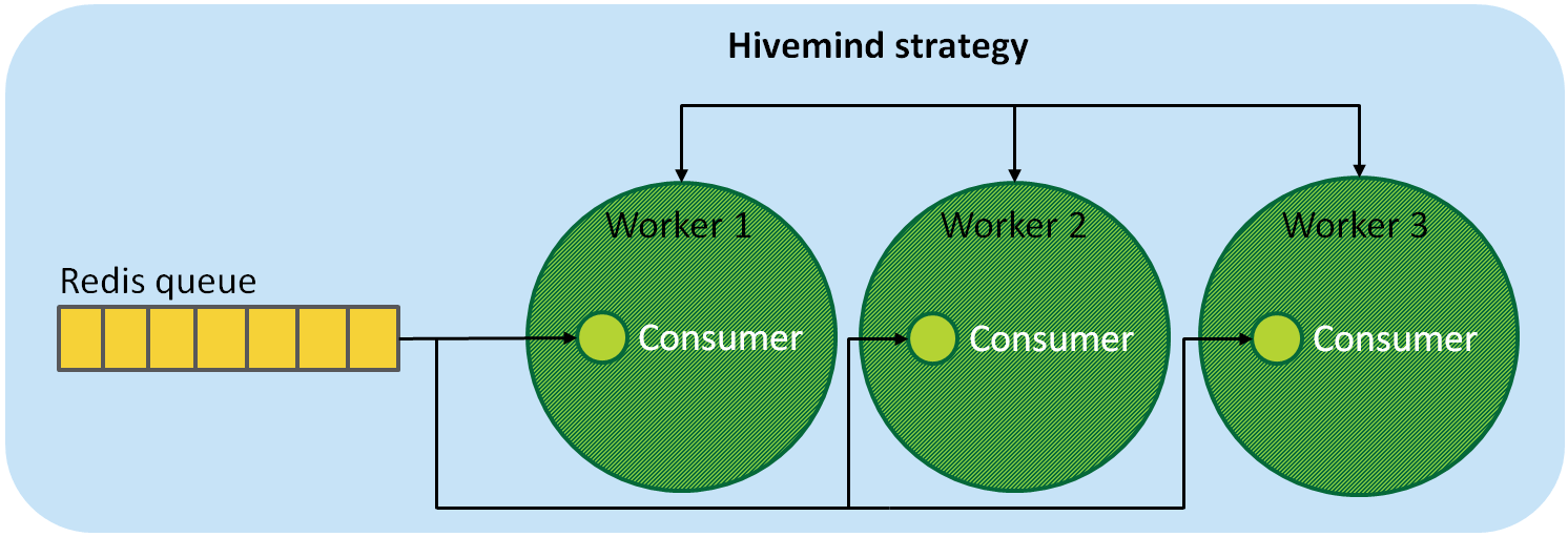 Hivemind strategy