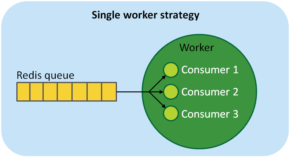 Single worker strategy