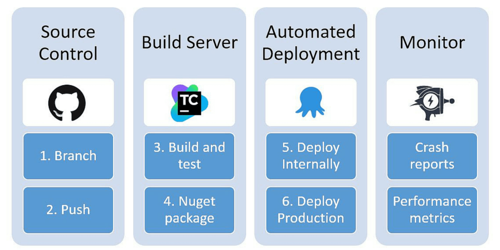 The tools we use for continuous deployment make it look simple