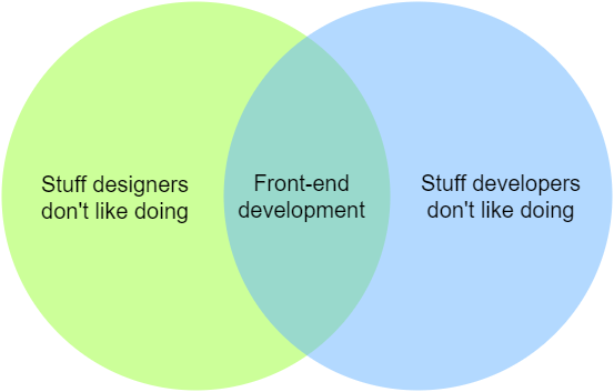 The nature of front-end development