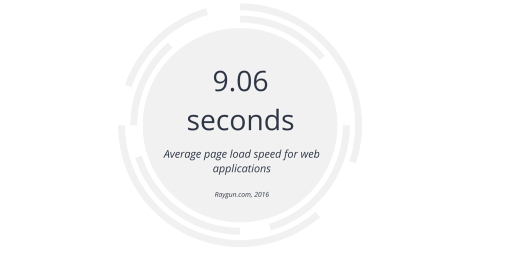 Average page load speed - a benchmark for how to speed up your website