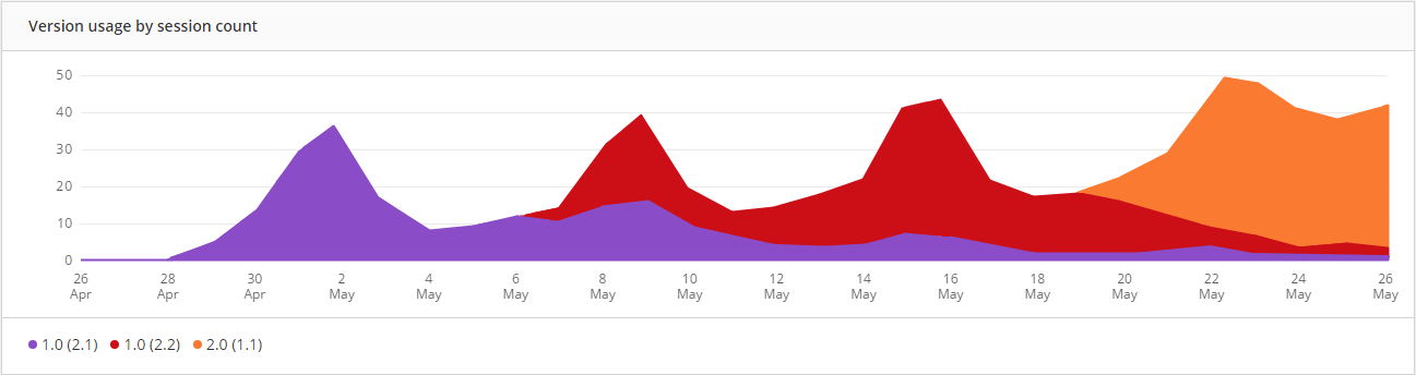 Pulse for mobile versions graph showing Raygun's real user monitoring for mobile