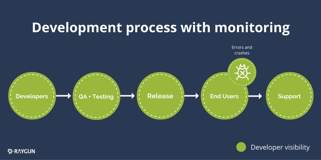 error monitoring development lifecycle