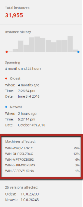 machine affected is the latest feature from Raygun