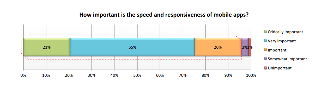 how important is speed to mobile application abandonment?