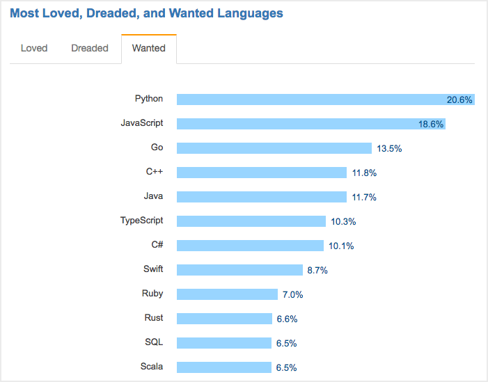In 2017, the most wanted language was Python.