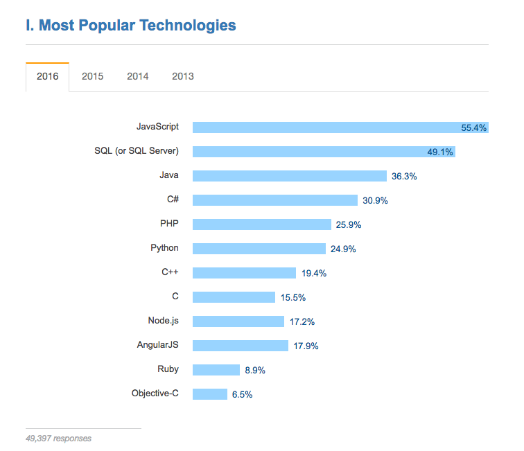 Javascript remains the most popular web development language