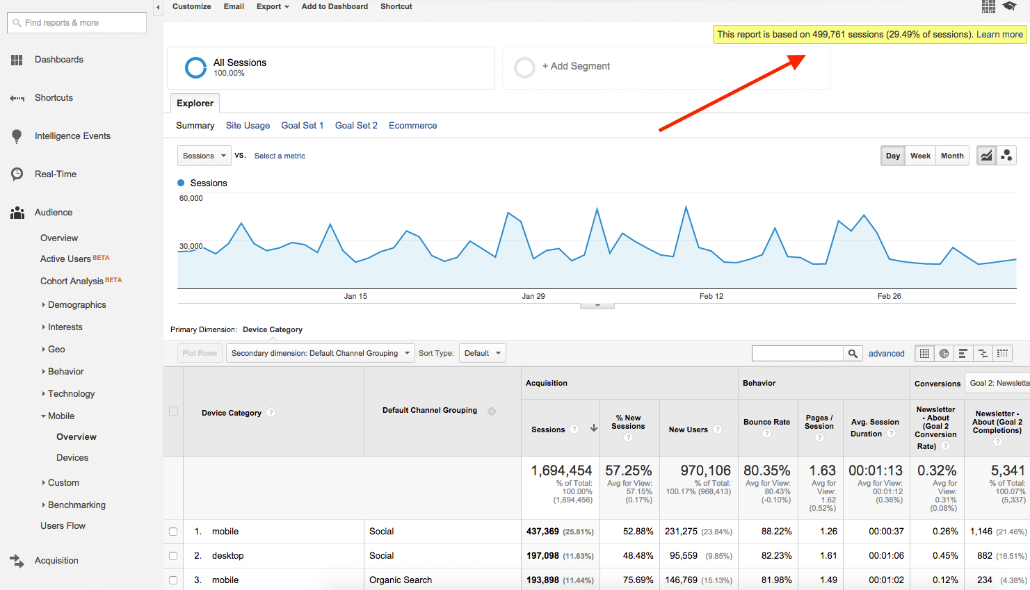Google Analytics samples all data