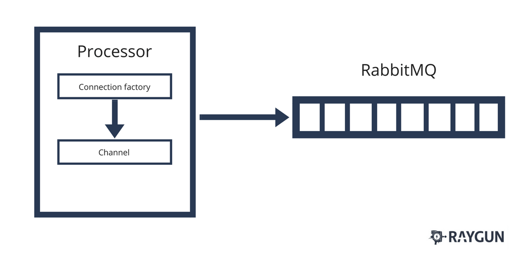 unit testing patterns using RabbitMQ