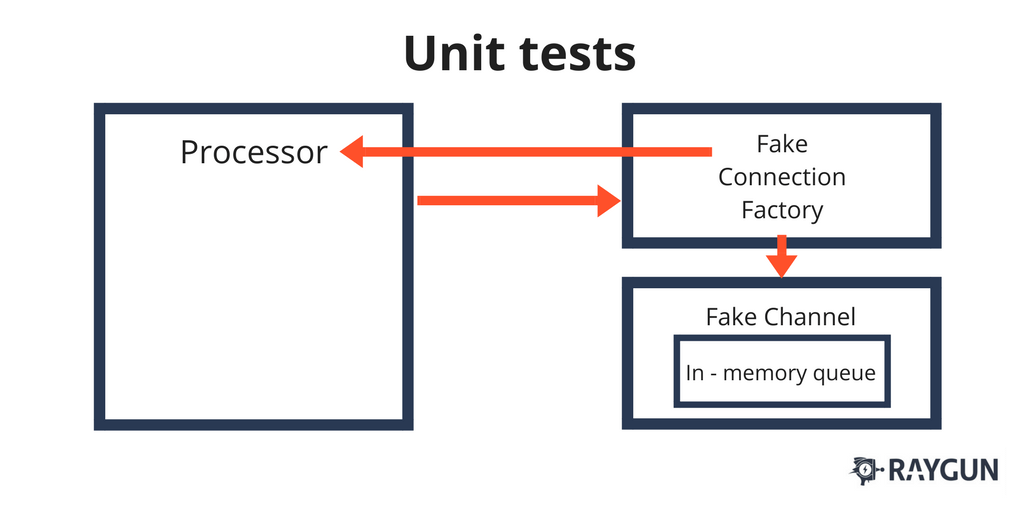 Unit testing patterns: common patterns to follow for error