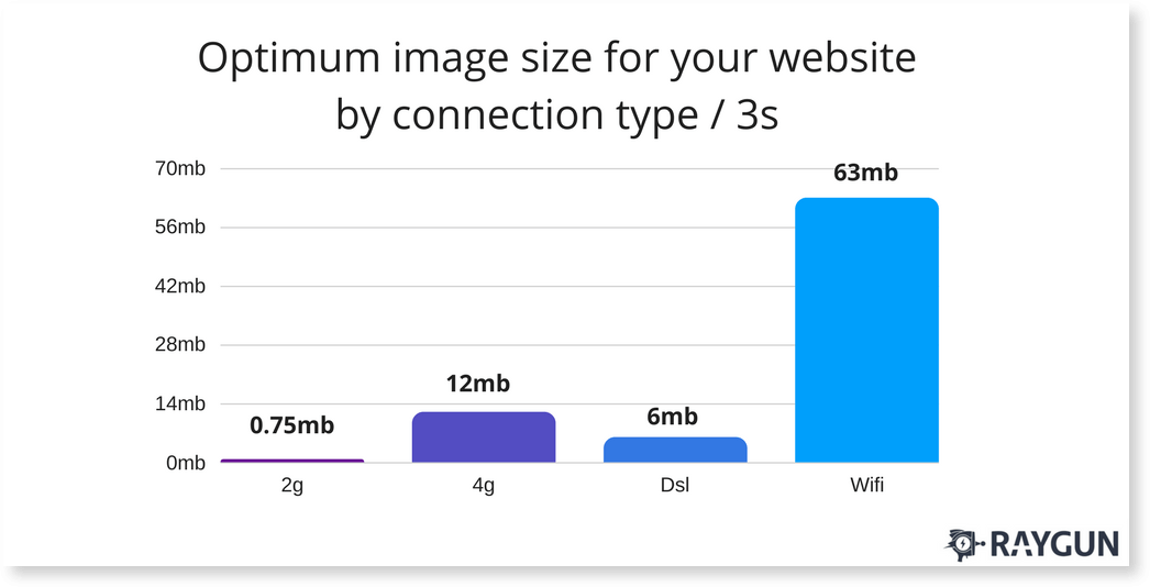 optimum image size for your website