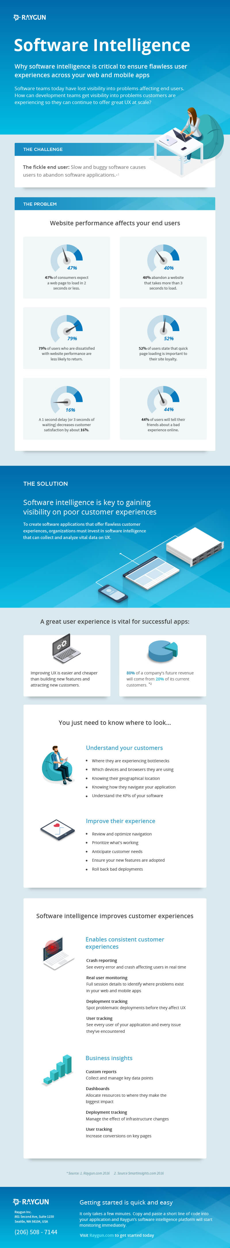Software intelligence infographic for creating flawless user experiences