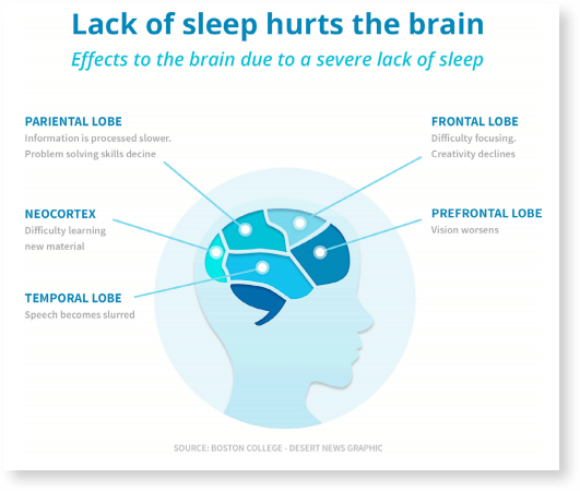 Lack of sleep does hurt the brain - and is a serious consideration for designing your on-call schedule