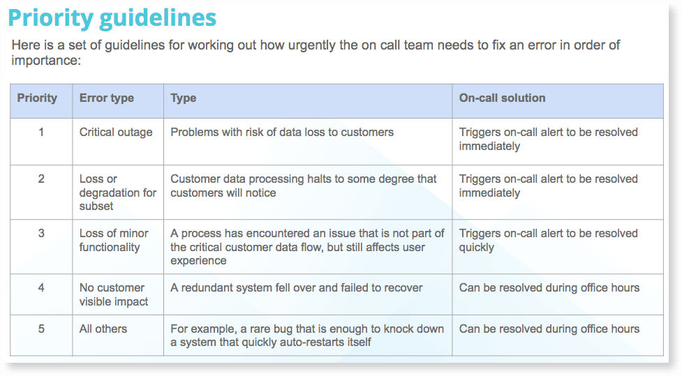 Image showing a grid of priority guidelines for when Raygun designs an on-call schedule