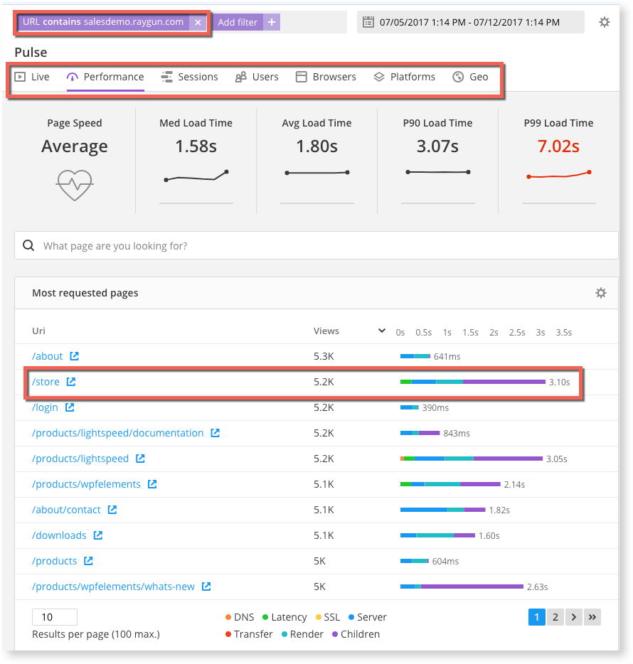 Track the performance of affected pages