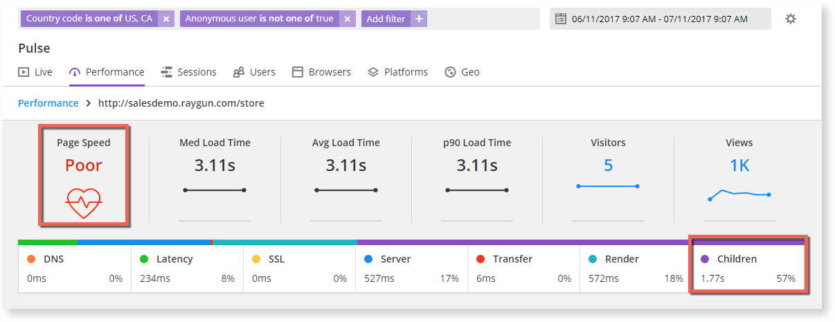 With real user monitoring filters you can isolate the reasons for poor page load speed