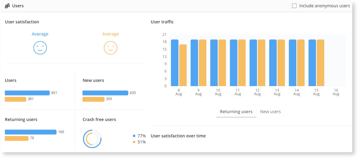 Real User Monitoring Compare shows detailed information on your users, including how satisfied they are with their experience