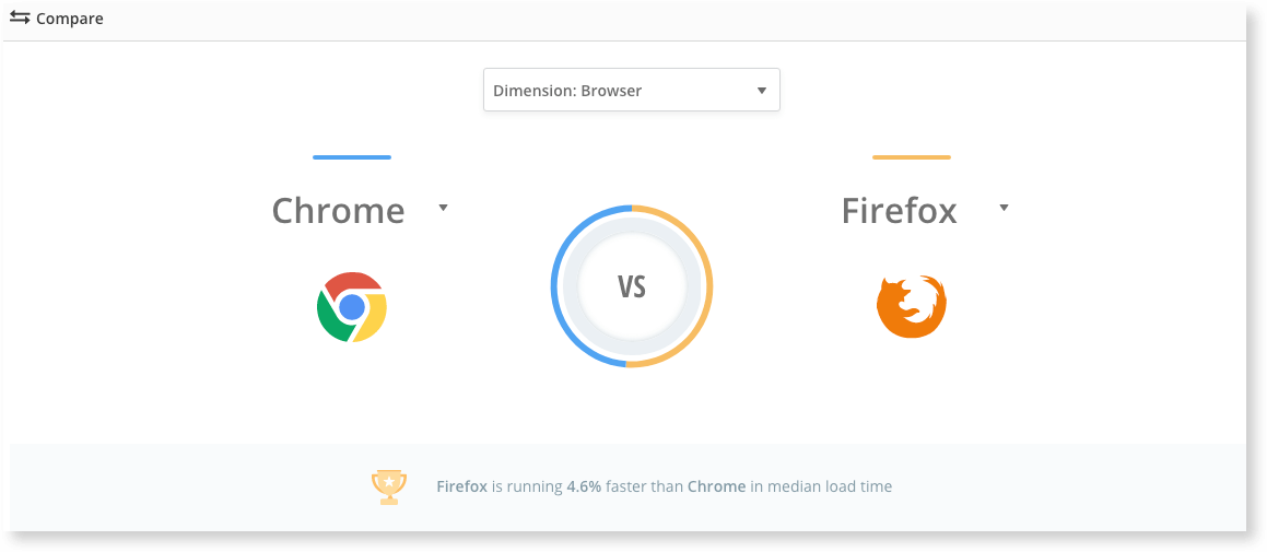 Compare Browser performance at a glance with the latest feature from Raygun Real User Monitoring