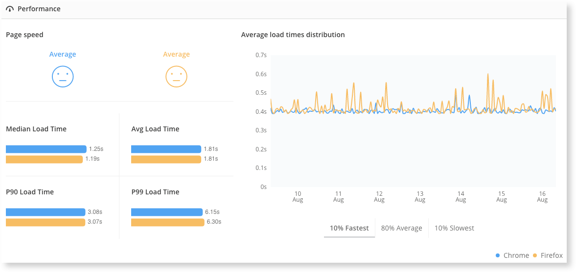 The Performance module in Real User Monitoring Compare