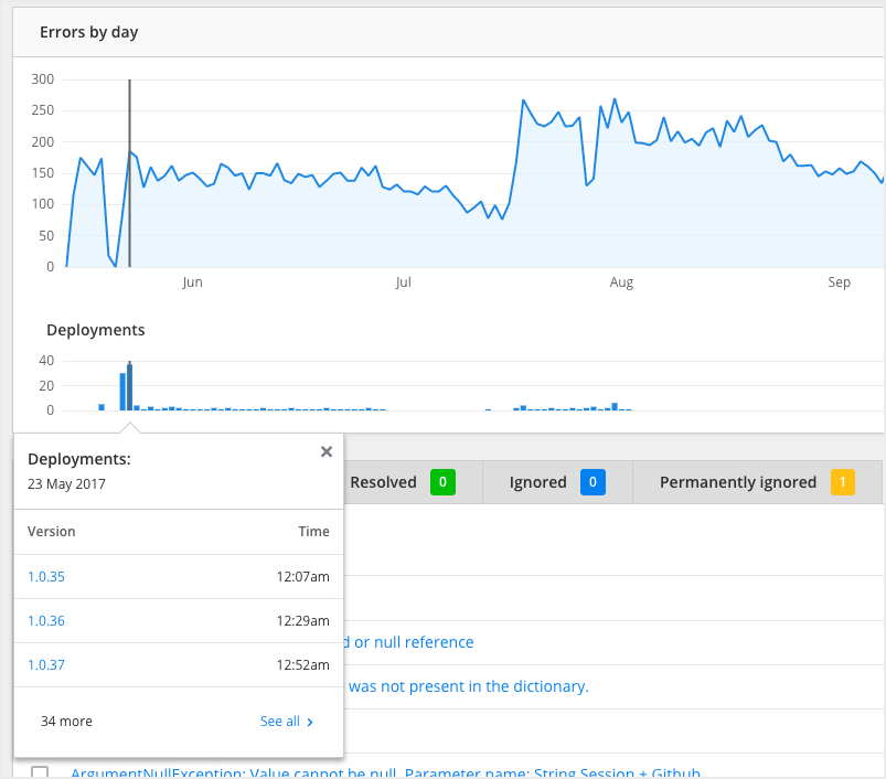 Correlate errors with error spikes when you monitor deployments