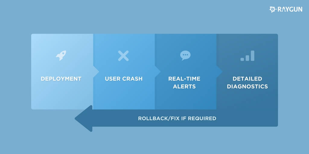 How teams monitor deployments with Raygun